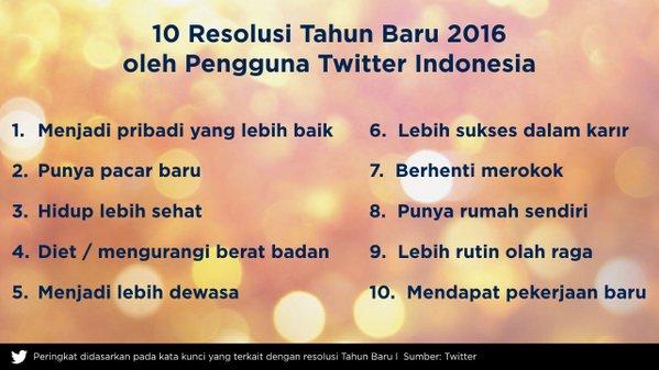 Resolusi-Tahun-Baru-2016-Pengguna-Twitter-
